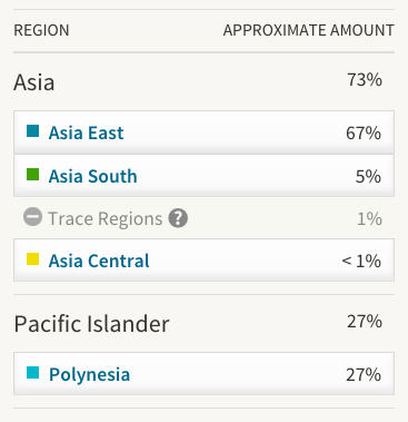 Ancestry DNA Filipino Results