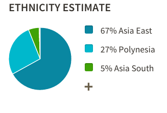Ancestry DNA Filipino Chart
